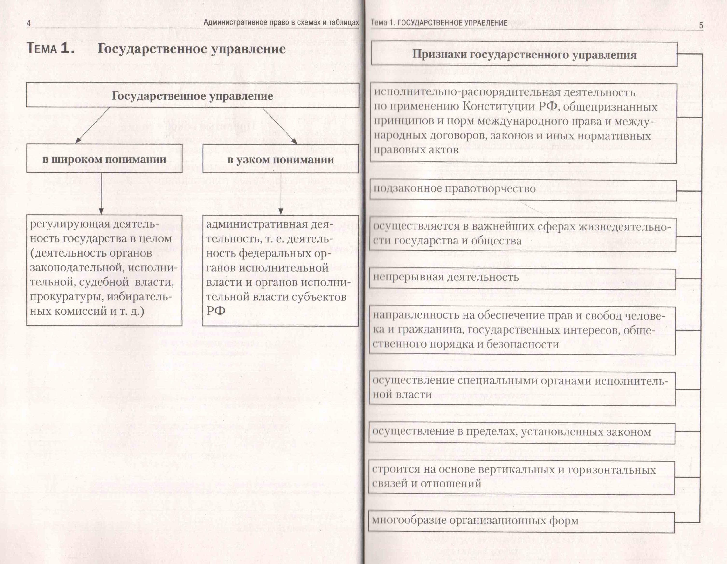 Книга процессуальное право в схемах и